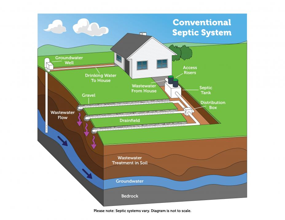Shows a conventional septic system set up